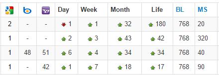 local seo rankings