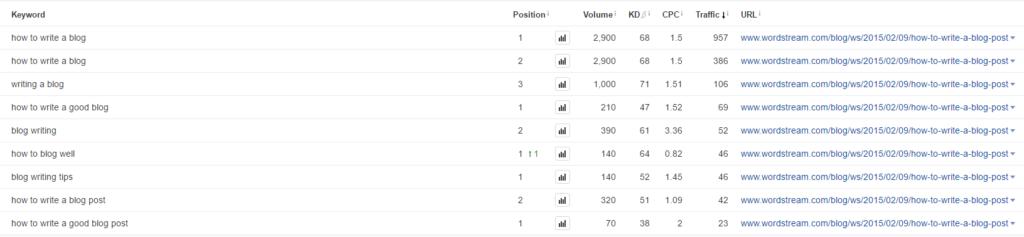 keywords-ranking